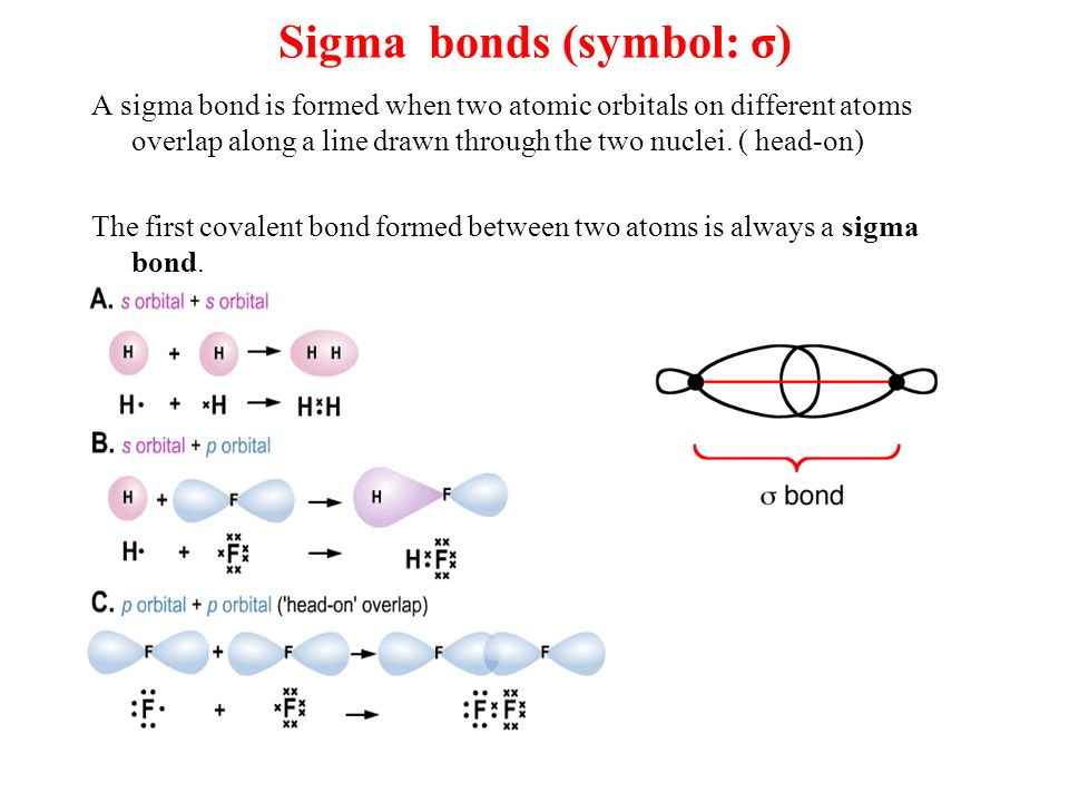 Pi bonds This bond results from the sideways overlap of parallel p orbitals.