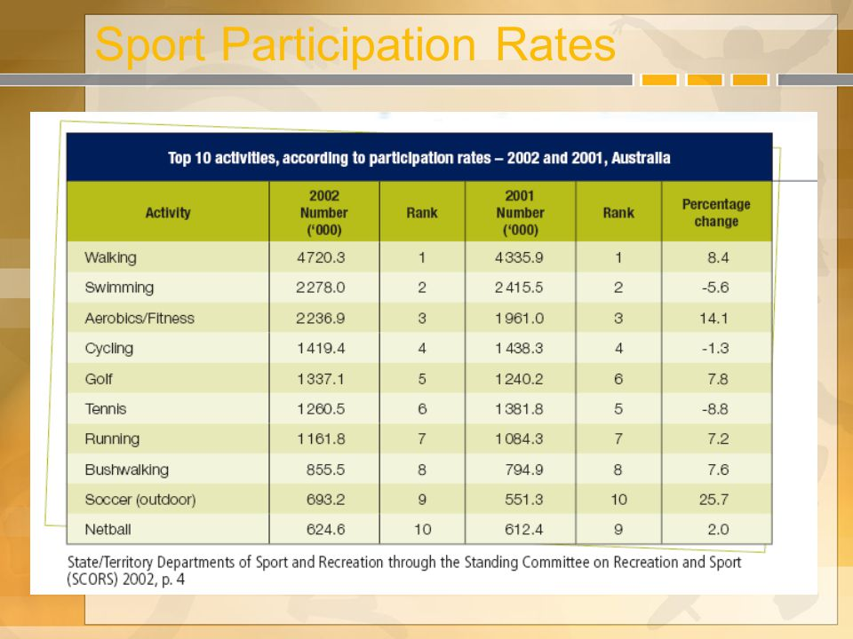 Sport Participation Rates