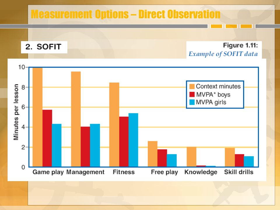 Measurement Options – Direct Observation