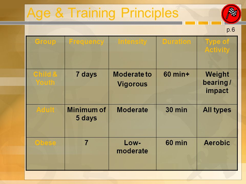 Age & Training Principles GroupFrequencyIntensityDurationType of Activity Child & Youth 7 daysModerate to Vigorous 60 min+Weight bearing / impact AdultMinimum of 5 days Moderate30 minAll types Obese7Low- moderate 60 minAerobic p.6