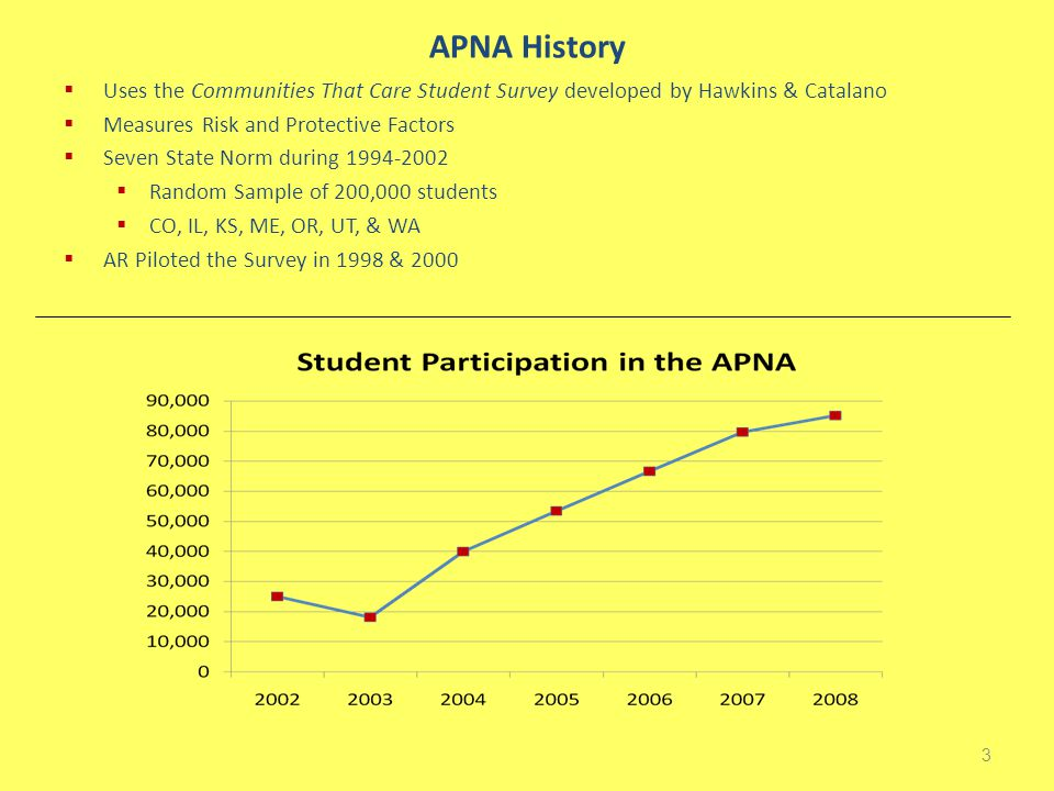APNA in Arkansas  2002 - Initial Implementation of APNA  Implemented annually (2008 was 6 th Year)  6 th Graders in 2002 were the Seniors in Fall 2008  28 Districts have participated every year  Trend data tracking their 2009 graduating class' developmental process  Available to all public school districts  ADAP Supported--No cost to districts 4 Validity  Built-in checks assure validity of the data  Honesty  Fake Drug  Inconsistent Responses  Extreme Use  Inappropriate grade levels  Surveys w/ inappropriate responses are removed prior to data analysis