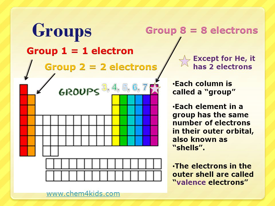 """Groups Each column is called a """"group"""" Each element in a group has the same number of electrons in their outer orbital, also known as """"shells"""". Except"""