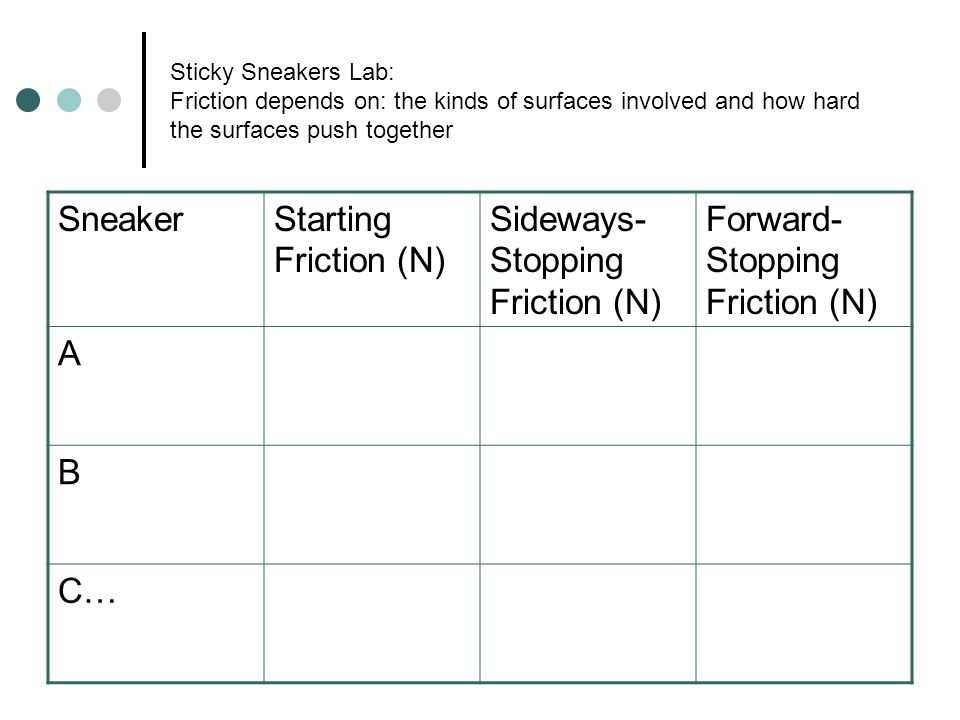 Sticky Sneakers Lab: Friction depends on: the kinds of surfaces involved and how hard the surfaces push together SneakerStarting Friction (N) Sideways