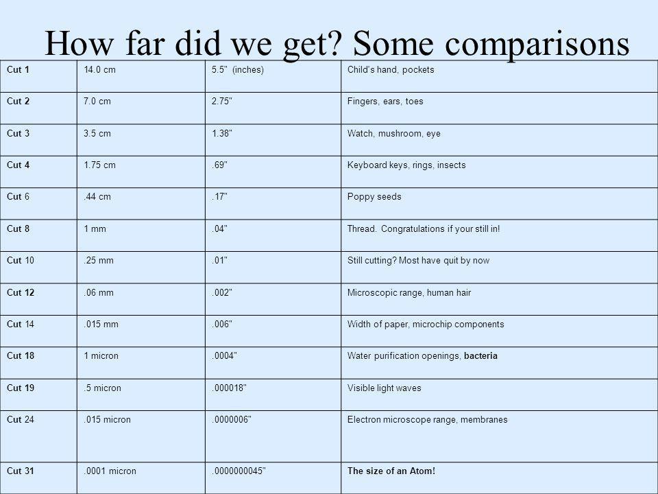 How far did we get? Some comparisons Cut 114.0 cm5.5