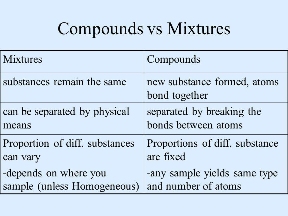 Compounds vs Mixtures MixturesCompounds substances remain the samenew substance formed, atoms bond together can be separated by physical means separat
