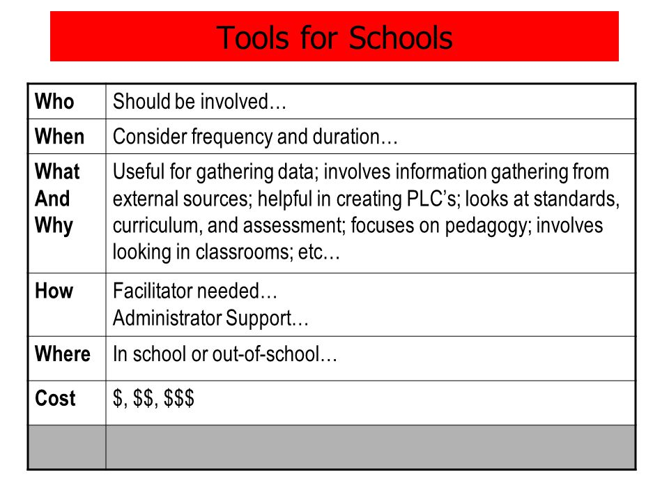 Tools for Schools Who Should be involved… When Consider frequency and duration… What And Why Useful for gathering data; involves information gathering from external sources; helpful in creating PLC's; looks at standards, curriculum, and assessment; focuses on pedagogy; involves looking in classrooms; etc… How Facilitator needed… Administrator Support… Where In school or out-of-school… Cost $, $$, $$$