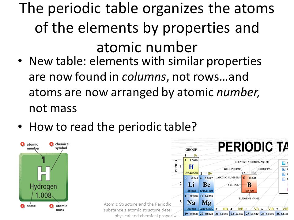The periodic table organizes the atoms of the elements by properties and atomic number New table: elements with similar properties are now found in co
