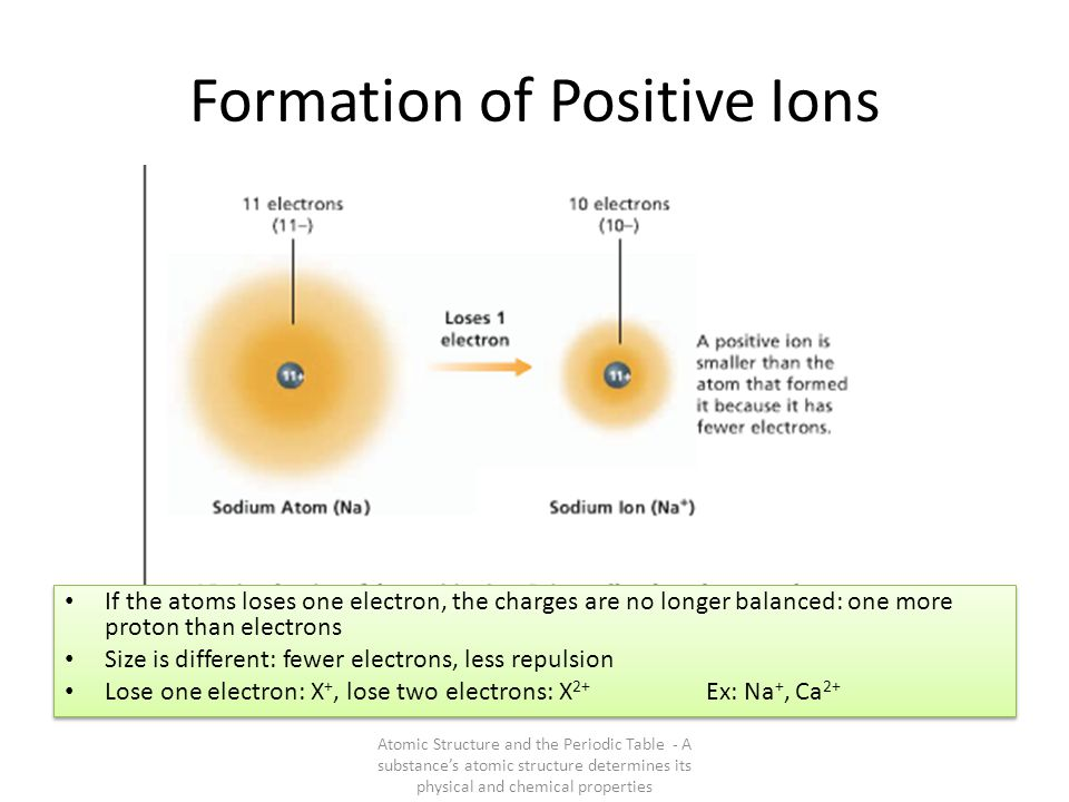 Formation of Negative Ions Atomic Structure and the Periodic Table - A substance's atomic structure determines its physical and chemical properties If the atoms gain one electron, the charges are no longer balanced: one less proton than electrons Size is different: more electrons, more repulsion Gain one electron: X -, gain two electrons: X 2- Ex: Cl -, O 2- If the atoms gain one electron, the charges are no longer balanced: one less proton than electrons Size is different: more electrons, more repulsion Gain one electron: X -, gain two electrons: X 2- Ex: Cl -, O 2-