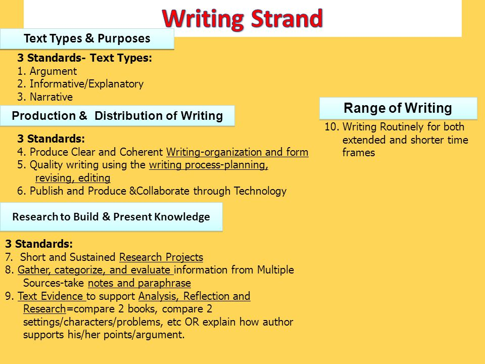 Production & Distribution of Writing Research to Build & Present Knowledge Range of Writing 3 Standards- Text Types: 1. Argument 2. Informative/Explan