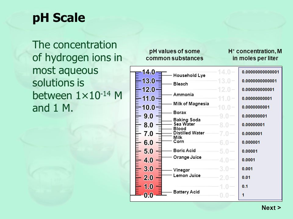 pH Scale Next > Concentration M in moles per liter is sometimes expressed as mol/dm 3.