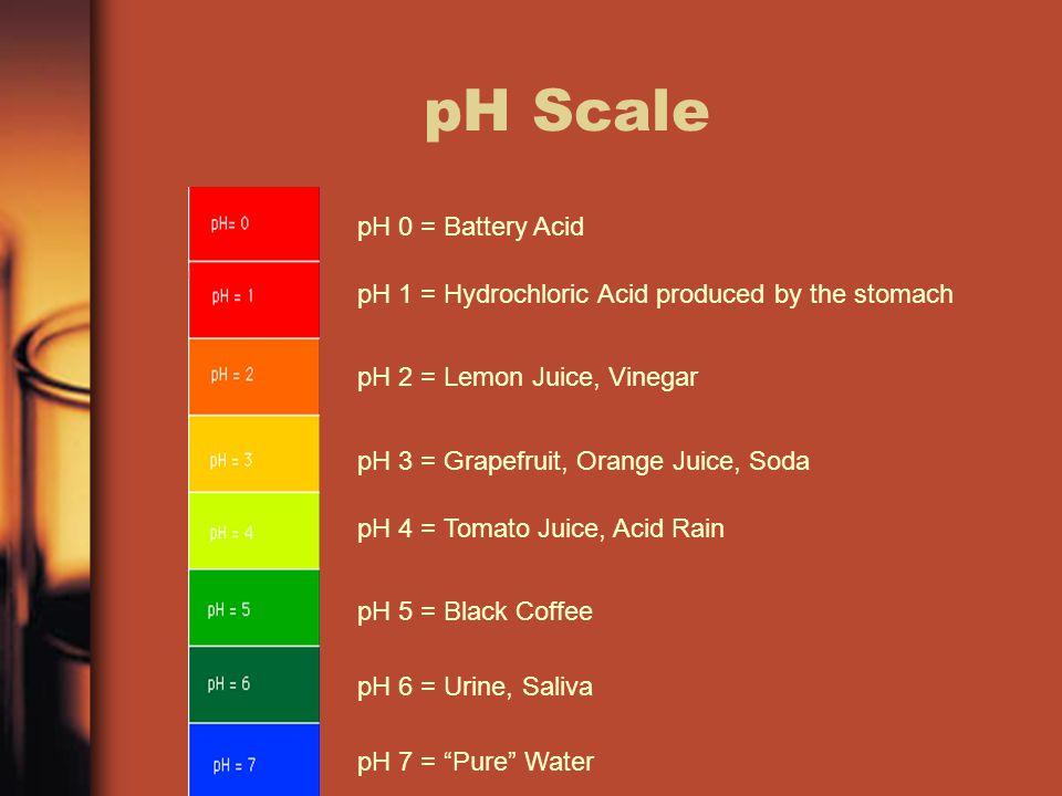 pH Scale pH 0 = Battery Acid pH 1 = Hydrochloric Acid produced by the stomach pH 2 = Lemon Juice, Vinegar pH 3 = Grapefruit, Orange Juice, Soda pH 4 =