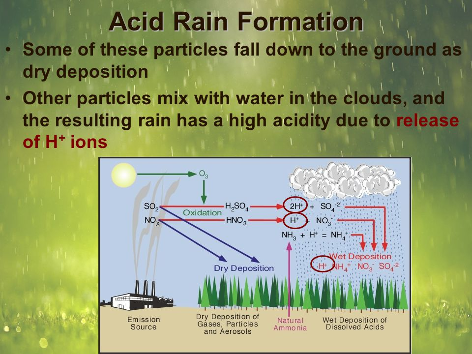 Acid Rain Formation Some of these particles fall down to the ground as dry deposition Other particles mix with water in the clouds, and the resulting