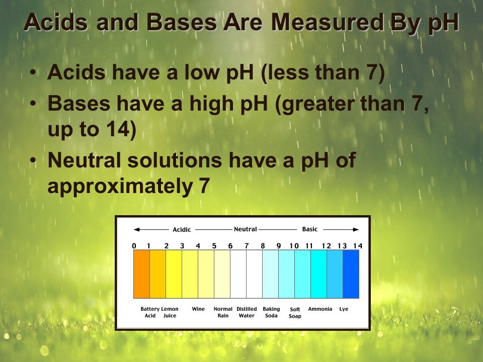 Acids and Bases Are Measured By pH Acids have a low pH (less than 7) Bases have a high pH (greater than 7, up to 14) Neutral solutions have a pH of ap