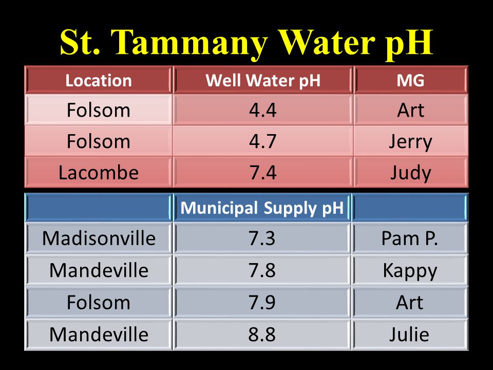 St. Tammany Water pH Municipal Supply pH Madisonville7.3Pam P.