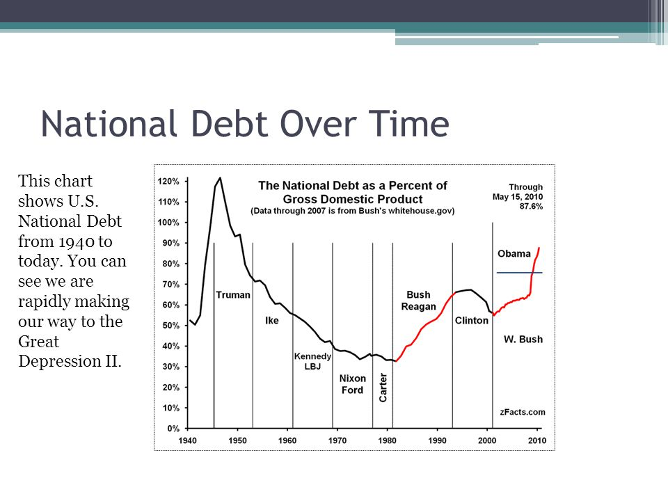 National Debt Over Time This chart shows U.S. National Debt from 1940 to today. You can see we are rapidly making our way to the Great Depression II.