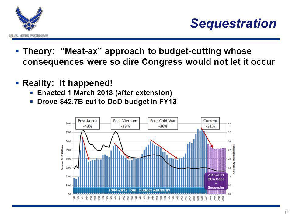 12 Sequestration  Theory: Meat-ax approach to budget-cutting whose consequences were so dire Congress would not let it occur  Reality: It happened.