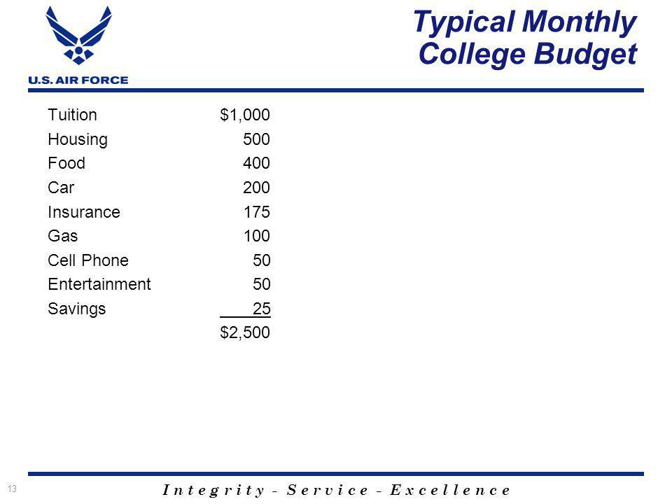 I n t e g r i t y - S e r v i c e - E x c e l l e n c e 13 Typical Monthly College Budget Tuition$1,000 Housing 500 Food 400 Car 200 Insurance 175 Gas 100 Cell Phone 50 Entertainment 50 Savings 25 $2,500