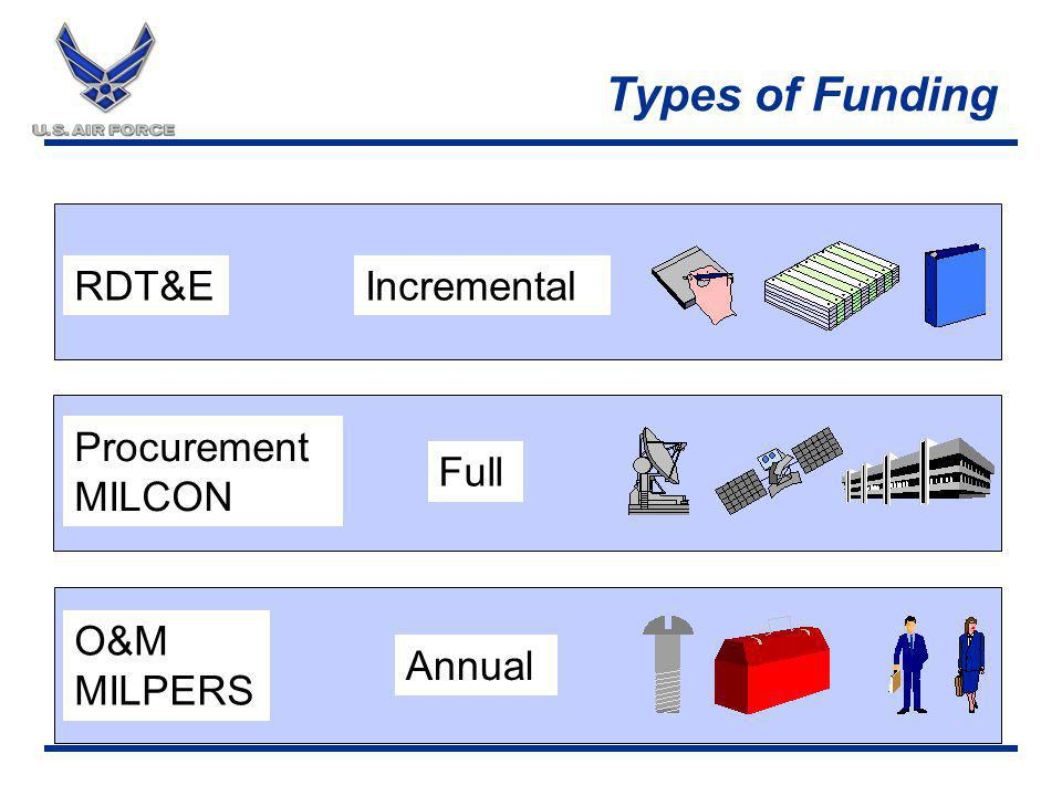 Types of Funding RDT&E Procurement MILCON O&M MILPERS Incremental Full Annual