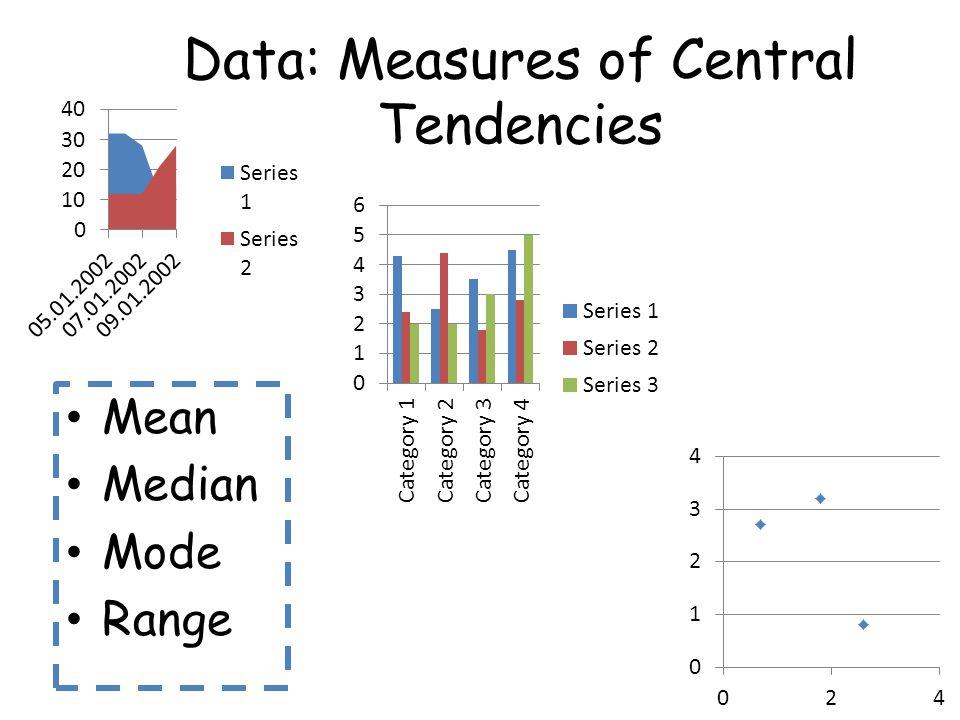 Data: Measures of Central Tendencies Mean Median Mode Range