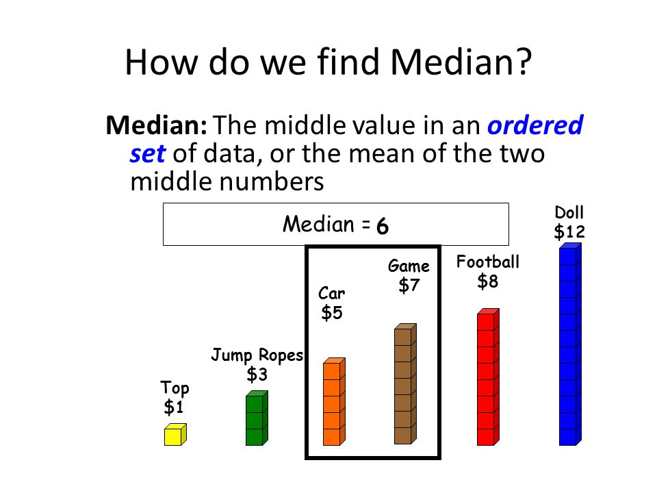 Identify on the graph, each toy's fractional part of the total cost.