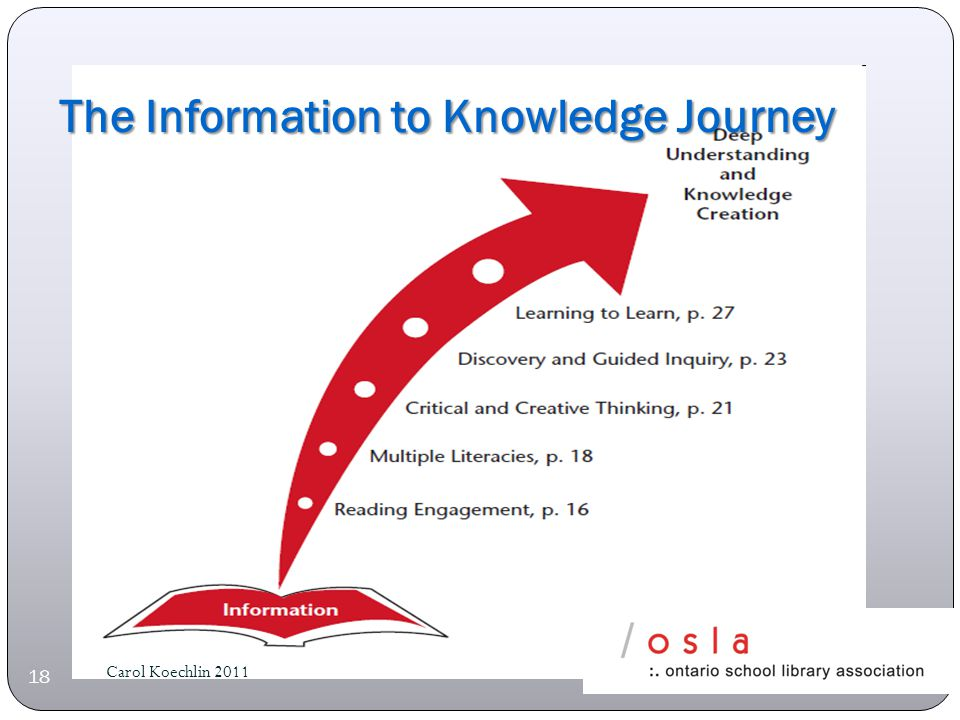 The Information to Knowledge Journey Carol Koechlin 2011 18