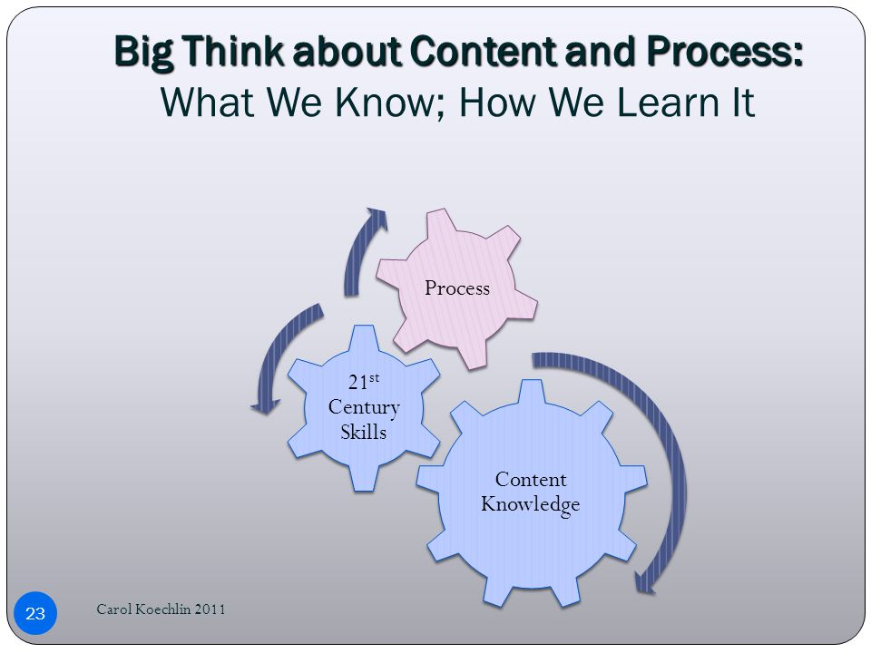 Big Think about Content and Process: Big Think about Content and Process: What We Know; How We Learn It Carol Koechlin 2011 23 Content Knowledge 21 st Century Skills Process