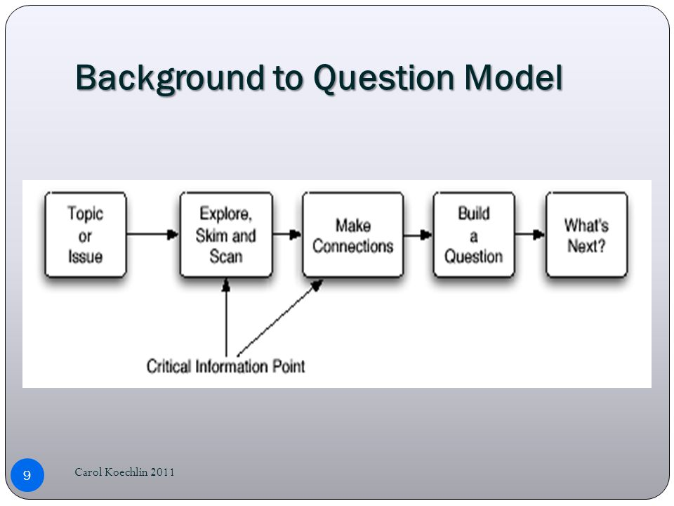 Background to Question Model Carol Koechlin 2011 9