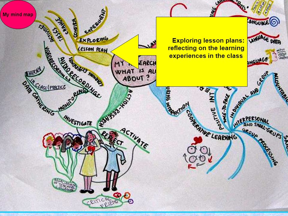 Exploring lesson plans: reflecting on the learning experiences in the class My mind map