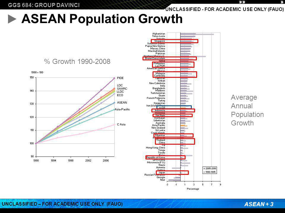 GGS 684: GROUP DAVINCI ASEAN + 3 UNCLASSIFIED – FOR ACADEMIC USE ONLY (FAUO) UNCLASSIFIED - FOR ACADEMIC USE ONLY (FAUO) ASEAN Population Growth % Gro