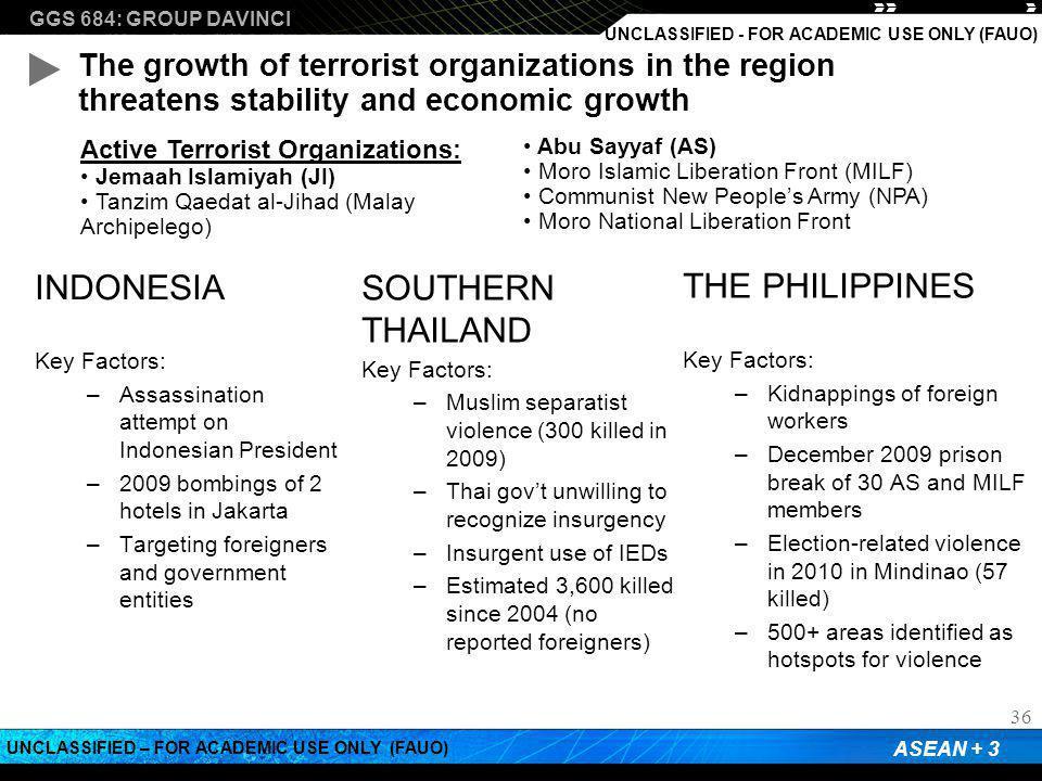 GGS 684: GROUP DAVINCI ASEAN + 3 UNCLASSIFIED – FOR ACADEMIC USE ONLY (FAUO) UNCLASSIFIED - FOR ACADEMIC USE ONLY (FAUO) INDONESIA Key Factors: –Assas