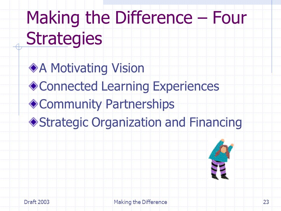 Draft 2003Making the Difference23 Making the Difference – Four Strategies A Motivating Vision Connected Learning Experiences Community Partnerships St