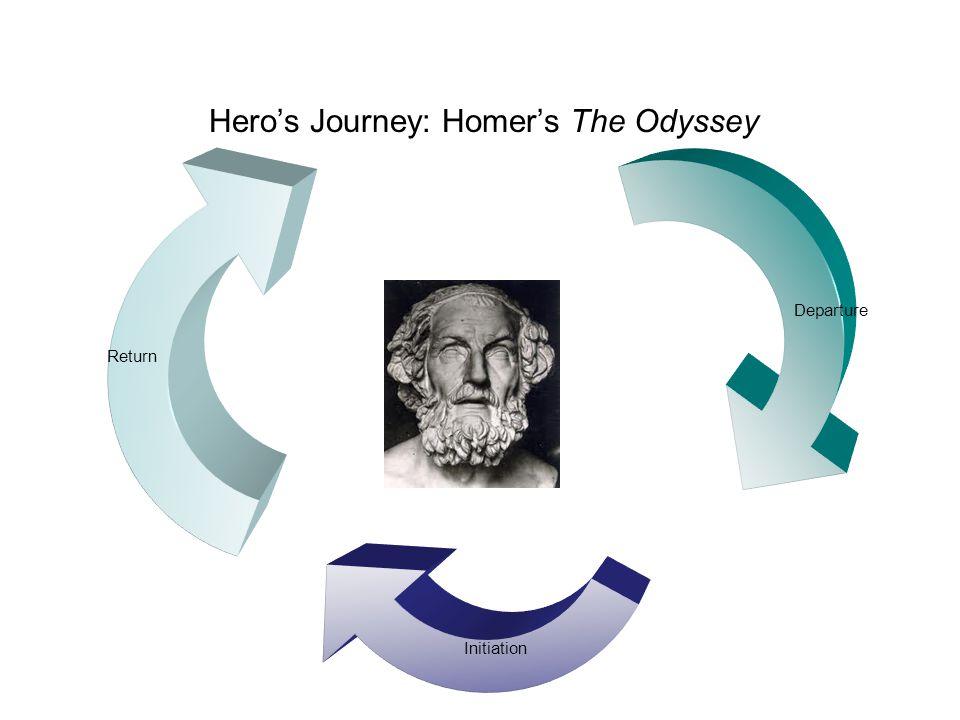 Hero's Journey: Homer's The Odyssey Departure Initiation Return