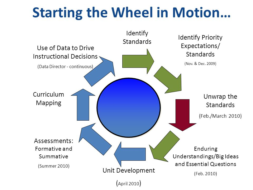Starting the Wheel in Motion… Identify Standards Identify Priority Expectations/ Standards (Nov. & Dec. 2009) Unwrap the Standards (Feb./March 2010) E