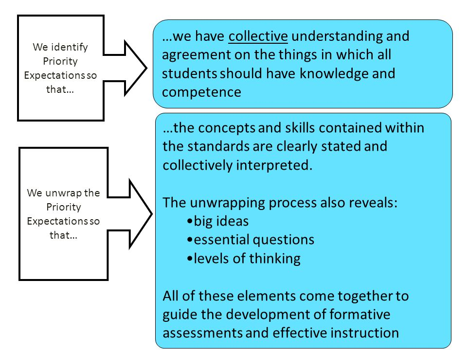 We identify Priority Expectations so that… …we have collective understanding and agreement on the things in which all students should have knowledge a