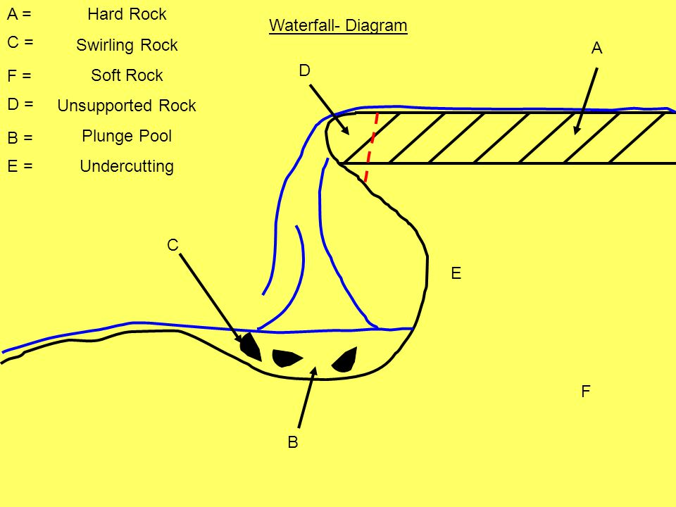 Waterfall- Diagram E F C B D A A = B = C = D = F = E = Hard Rock Swirling Rock Soft Rock Unsupported Rock Plunge Pool Undercutting