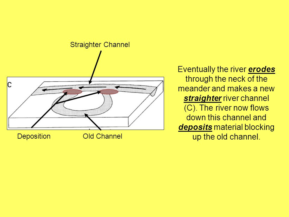 Eventually the river erodes through the neck of the meander and makes a new straighter river channel (C). The river now flows down this channel and de