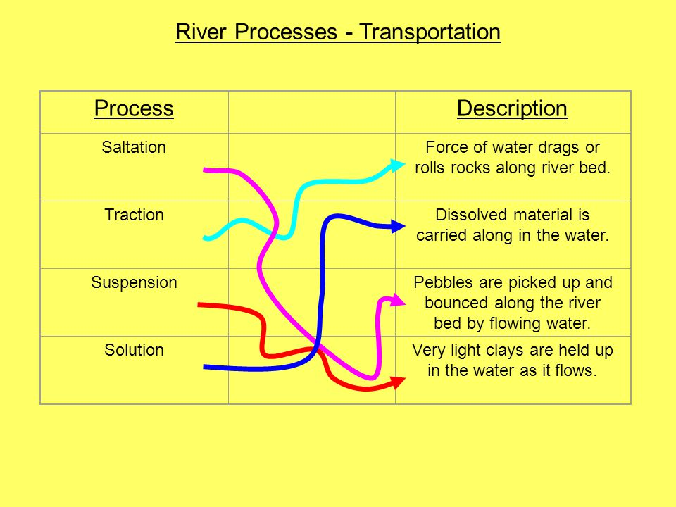 River Processes - Transportation Process Description Saltation Force of water drags or rolls rocks along river bed. Traction Dissolved material is car