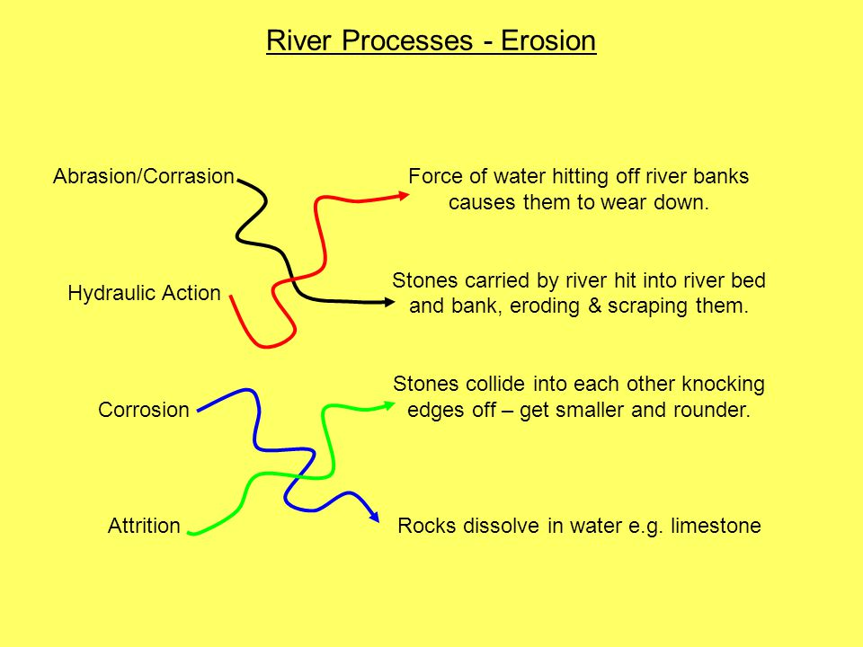 River Processes - Erosion Abrasion/Corrasion Hydraulic Action Corrosion Attrition Force of water hitting off river banks causes them to wear down. Sto