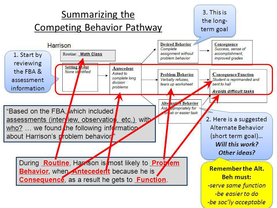 13 Summarizing the Competing Behavior Pathway 1. Start by reviewing the FBA & assessment information 2. Here is a suggested Alternate Behavior (short