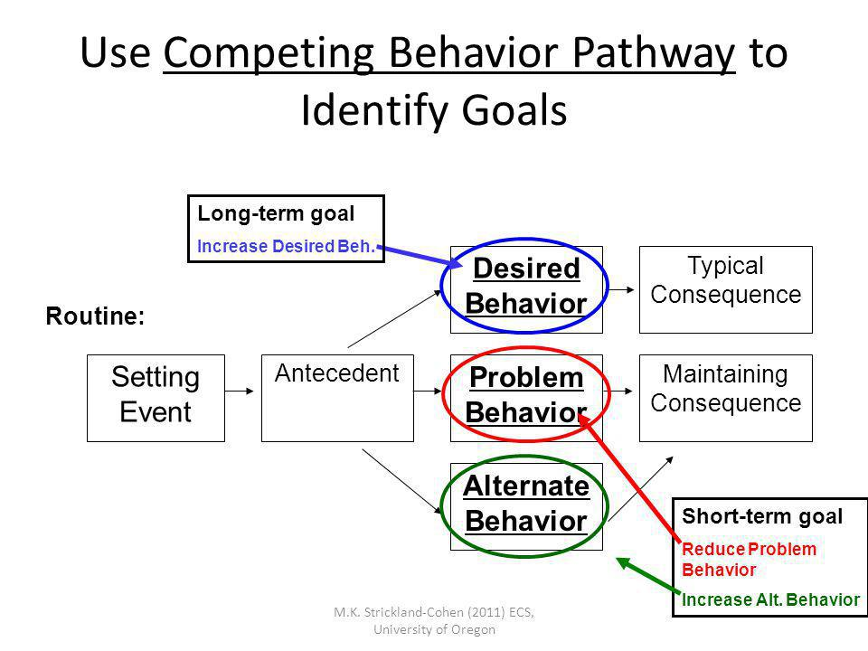 M.K. Strickland-Cohen (2011) ECS, University of Oregon Use Competing Behavior Pathway to Identify Goals Typical Consequence Maintaining Consequence De