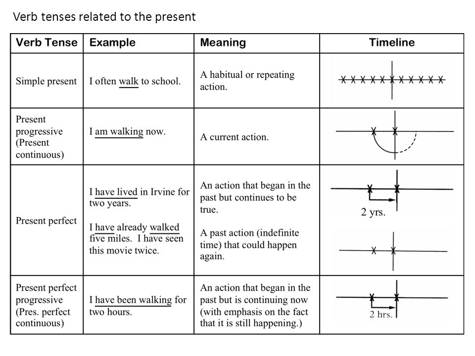 Verb tenses related to the present