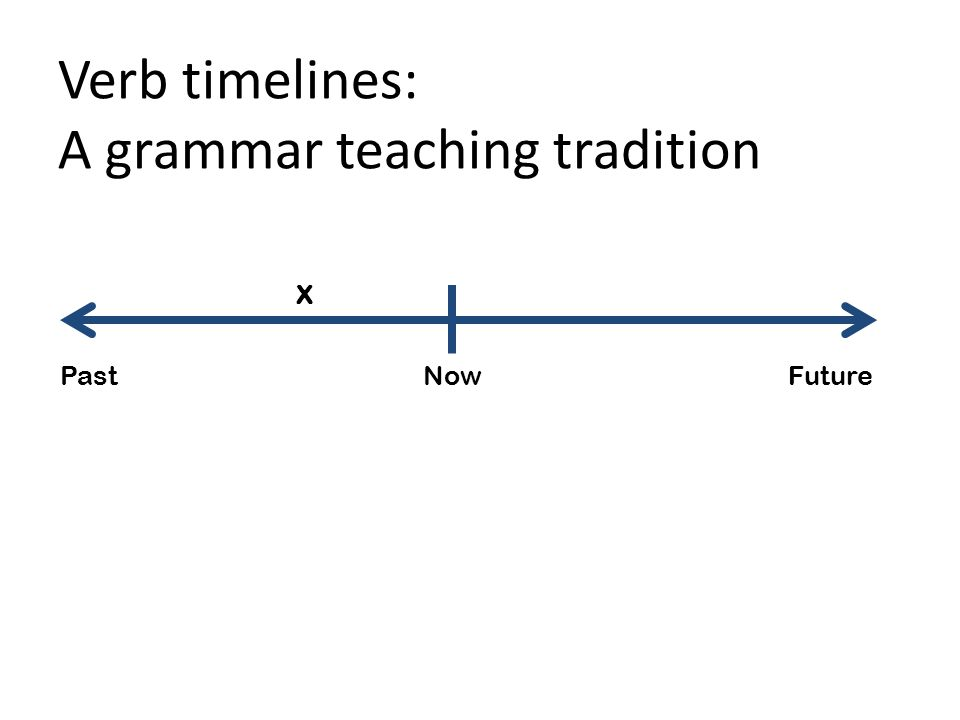 Verb timelines: A grammar teaching tradition X Past Now Future