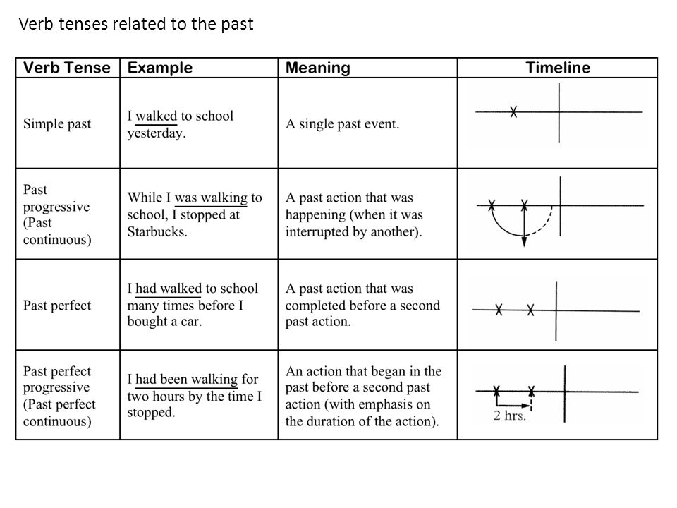Verb tenses related to the past