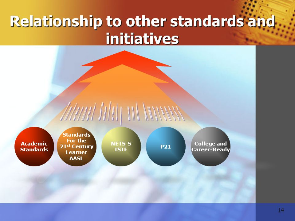 14 Academic Standards NETS-S ISTE Standards For the 21 st Century Learner AASL P21 College and Career-Ready Relationship to other standards and initiatives