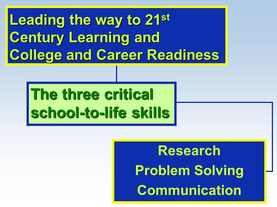 Research Problem Solving Communication The three critical school-to-life skills Leading the way to 21 st Century Learning and College and Career Readiness