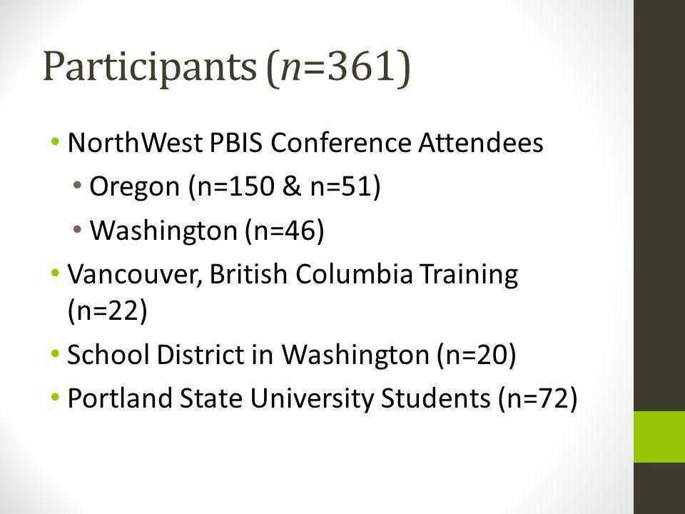 Participants (n=361) NorthWest PBIS Conference Attendees Oregon (n=150 & n=51) Washington (n=46) Vancouver, British Columbia Training (n=22) School District in Washington (n=20) Portland State University Students (n=72)