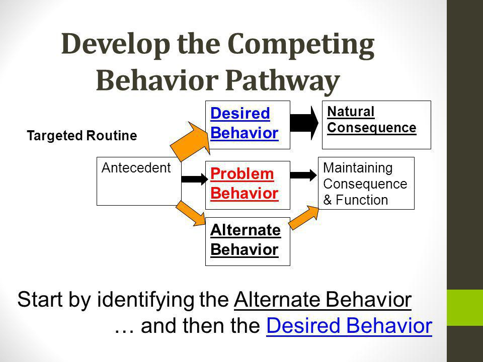 Develop the Competing Behavior Pathway Maintaining Consequence & Function Problem Behavior Alternate Behavior Antecedent Targeted Routine Desired Behavior Natural Consequence Start by identifying the Alternate Behavior … and then the Desired Behavior