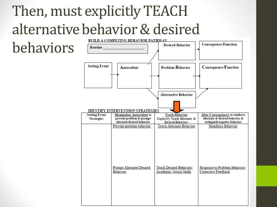 Then, must explicitly TEACH alternative behavior & desired behaviors
