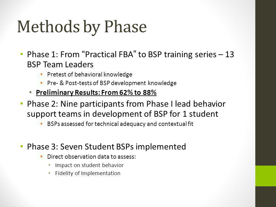 Methods by Phase Phase 1: From Practical FBA to BSP training series – 13 BSP Team Leaders Pretest of behavioral knowledge Pre- & Post-tests of BSP development knowledge Preliminary Results: From 62% to 88% Phase 2: Nine participants from Phase I lead behavior support teams in development of BSP for 1 student BSPs assessed for technical adequacy and contextual fit Phase 3: Seven Student BSPs implemented Direct observation data to assess: Impact on student behavior Fidelity of Implementation
