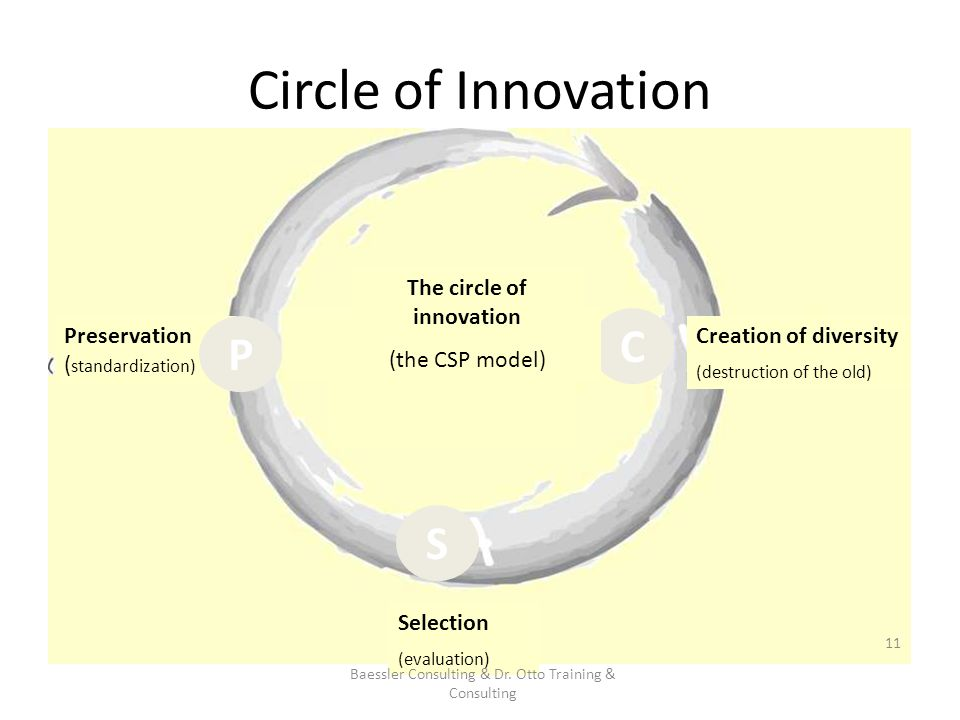 Circle of Innovation Preservation ( standardization) Selection (evaluation) P C S Creation of diversity (destruction of the old) Baessler Consulting & Dr.